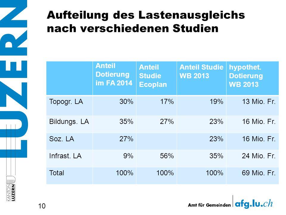 Aufteilung des Lastenausgleichs nach verschiedenen Studien 10 Anteil Dotierung im FA 2014 Anteil Studie Ecoplan Anteil Studie WB 2013 hypothet.