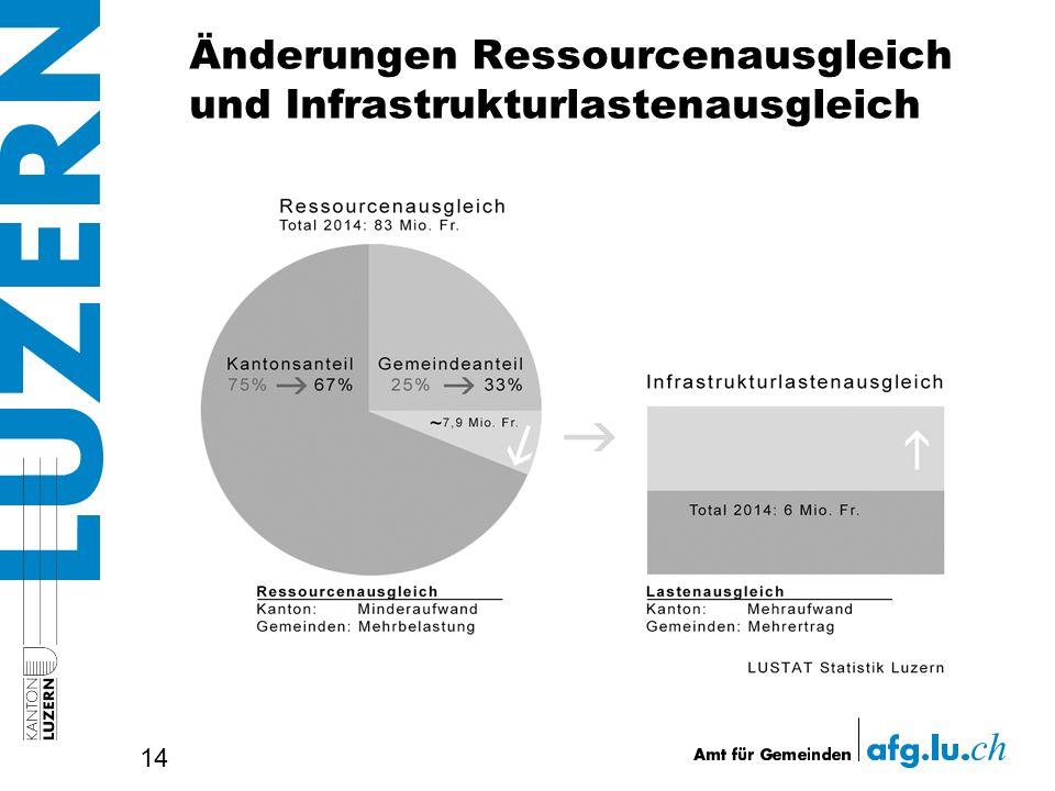 Änderungen Ressourcenausgleich und Infrastrukturlastenausgleich 14