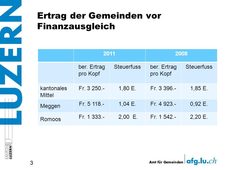 Ertrag der Gemeinden vor Finanzausgleich 3 20112008 ber. Ertrag pro Kopf Steuerfussber. Ertrag pro Kopf Steuerfuss kantonales Mittel Fr. 3 250.-1,80 E
