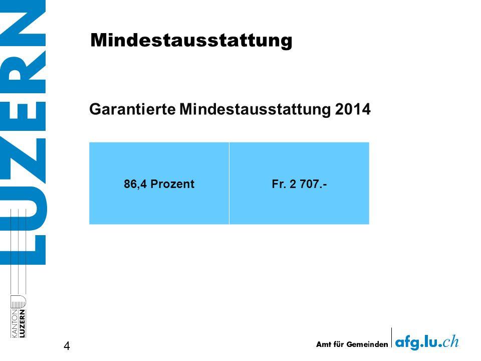 Mindestausstattung 4 86,4 ProzentFr. 2 707.- Garantierte Mindestausstattung 2014