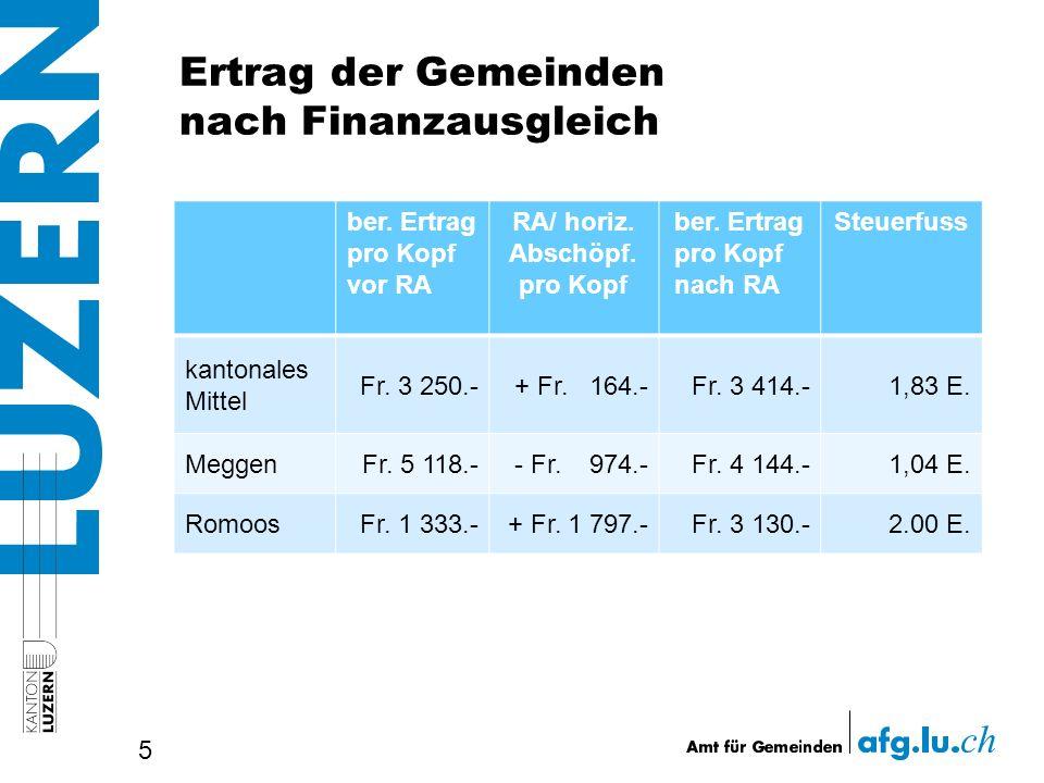 Ertrag der Gemeinden nach Finanzausgleich 5 ber. Ertrag pro Kopf vor RA RA/ horiz. Abschöpf. pro Kopf ber. Ertrag pro Kopf nach RA Steuerfuss kantonal