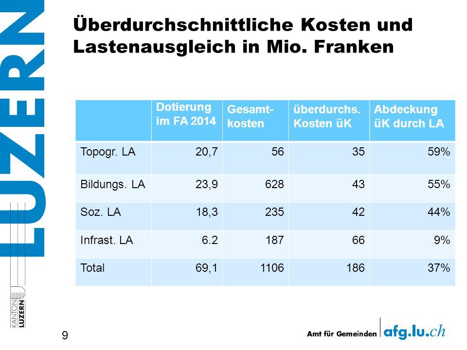 Überdurchschnittliche Kosten und Lastenausgleich in Mio. Franken 9 Dotierung im FA 2014 Gesamt- kosten überdurchs. Kosten üK Abdeckung üK durch LA Top