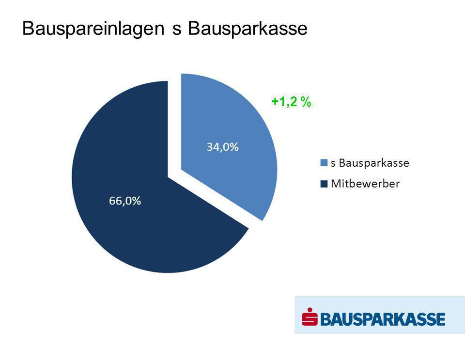 Bauspareinlagen s Bausparkasse +1,2 %