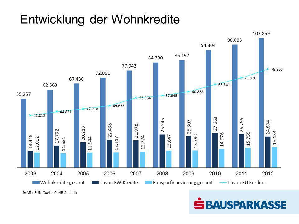Entwicklung der Wohnkredite in Mio. EUR, Quelle: OeNB-Statistik