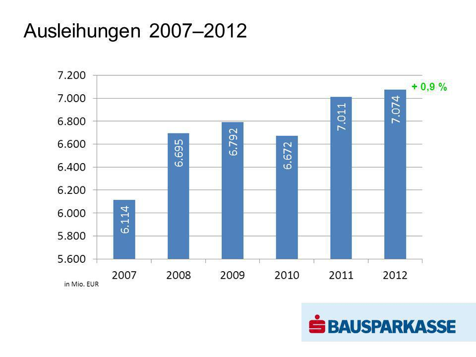 Ausleihungen 2007–2012 in Mio. EUR + 0,9 %