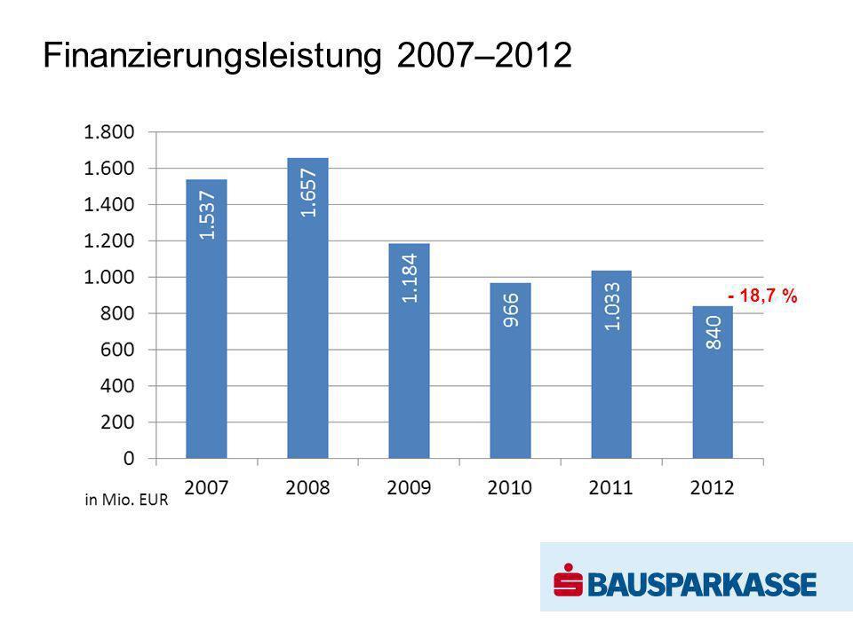 Finanzierungsleistung 2007–2012 - 18,7 %