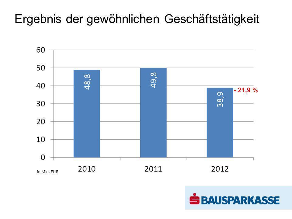 Ergebnis der gewöhnlichen Geschäftstätigkeit in Mio. EUR - 21,9 %