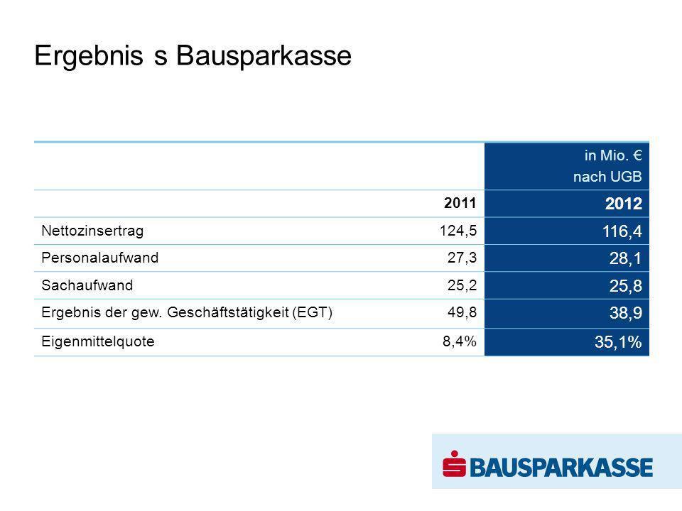 Ergebnis s Bausparkasse in Mio. nach UGB 2011 2012 Nettozinsertrag 124,5 116,4 Personalaufwand 27,3 28,1 Sachaufwand 25,2 25,8 Ergebnis der gew. Gesch