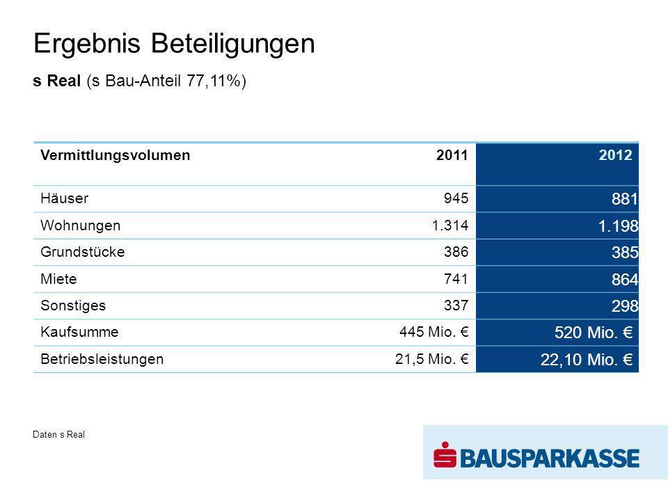 Ergebnis Beteiligungen Vermittlungsvolumen20112012 Häuser945 881 Wohnungen1.314 1.198 Grundstücke386 385 Miete741 864 Sonstiges337 298 Kaufsumme445 Mio.