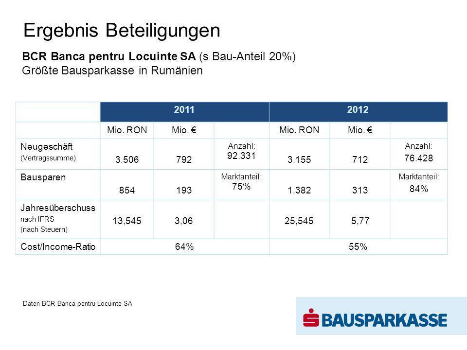 Ergebnis Beteiligungen BCR Banca pentru Locuinte SA (s Bau-Anteil 20%) Größte Bausparkasse in Rumänien 2011 2012 Mio. RONMio. Mio. RONMio. Neugeschäft