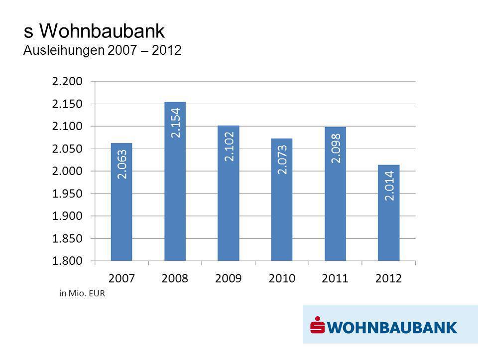 s Wohnbaubank Ausleihungen 2007 – 2012