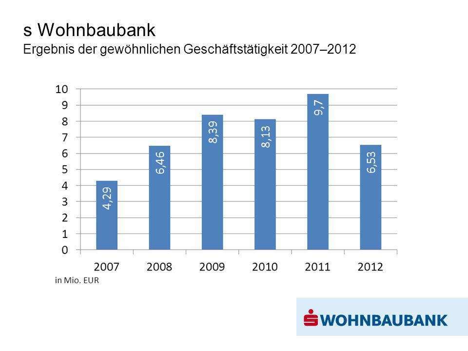 s Wohnbaubank Ergebnis der gewöhnlichen Geschäftstätigkeit 2007–2012