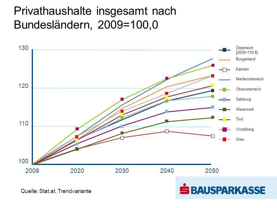 Quelle: Stat.at, Trendvariante Privathaushalte insgesamt nach Bundesländern, 2009=100,0 20092020203020402050 Österreich [2050=119,8] Burgenland Kärnte