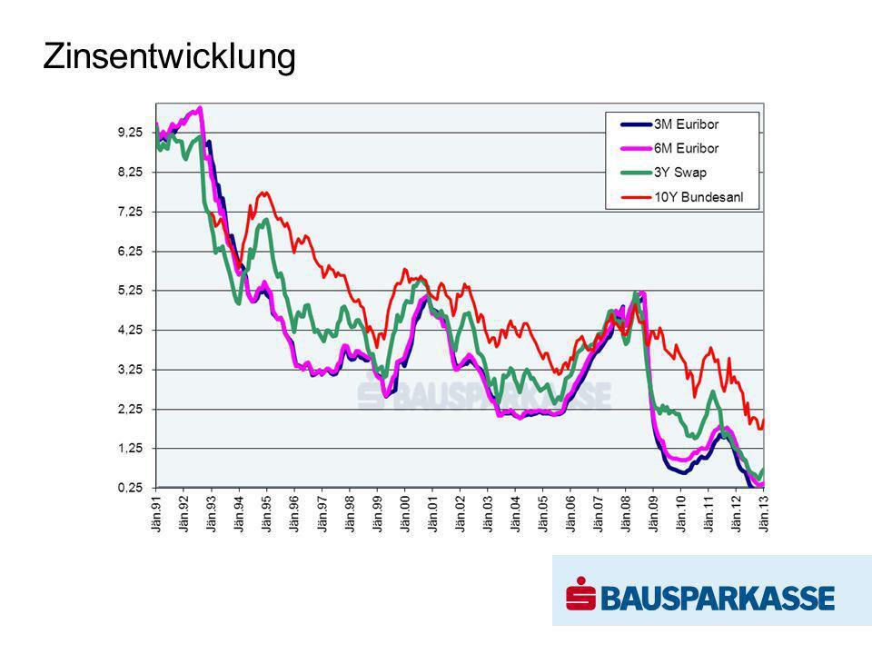 Produktionswert Hoch- und Tiefbau + 10,4 % + 19,0 % + 22,1 %