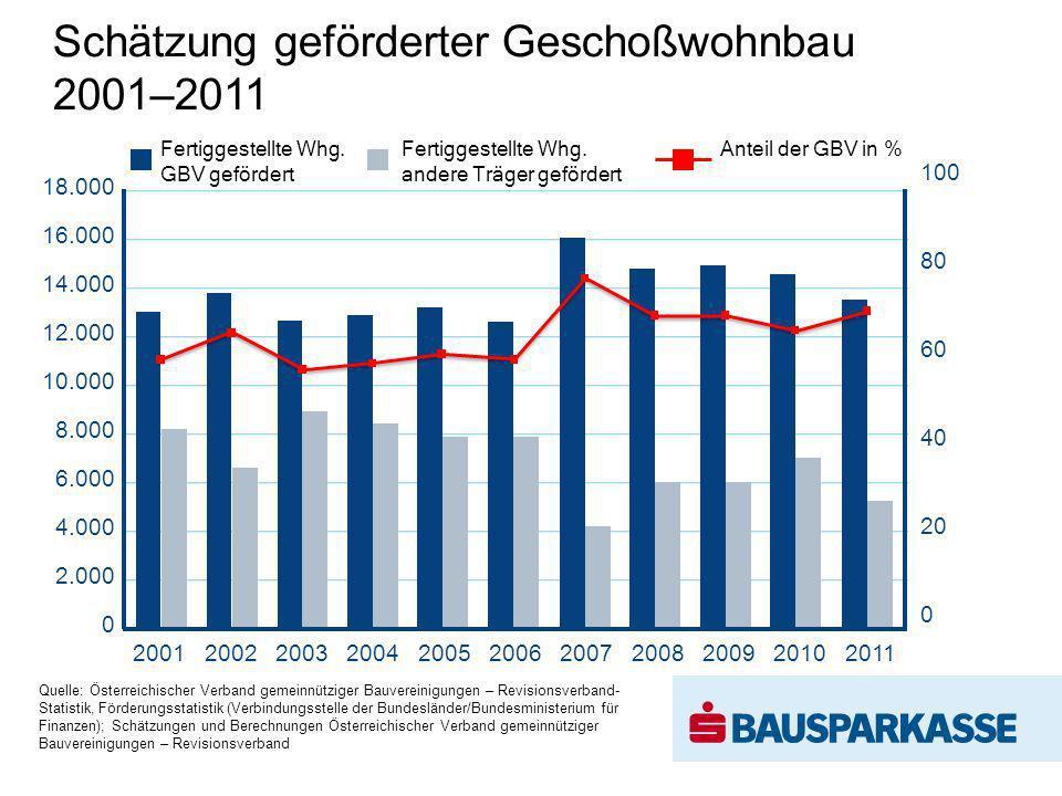 Schätzung geförderter Geschoßwohnbau 2001–2011 Fertiggestellte Whg. GBV gefördert Fertiggestellte Whg. andere Träger gefördert Anteil der GBV in % Que