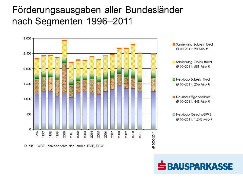 Förderungsausgaben aller Bundesländer nach Segmenten 1996–2011 Quelle: WBF-Jahresberichte der Länder, BMF, FGW