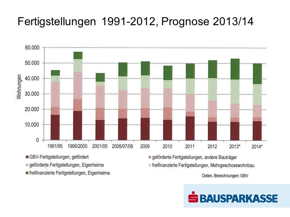 Fertigstellungen 1991-2012, Prognose 2013/14