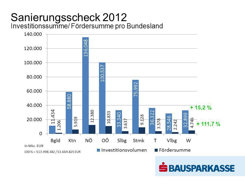 Investitionssumme/ Fördersumme pro Bundesland Sanierungsscheck 2012 + 111,7 % + 15,2 %