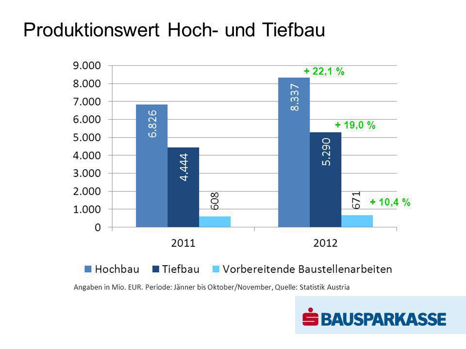 s Wohnbaubank Bilanzsumme 2007–2012