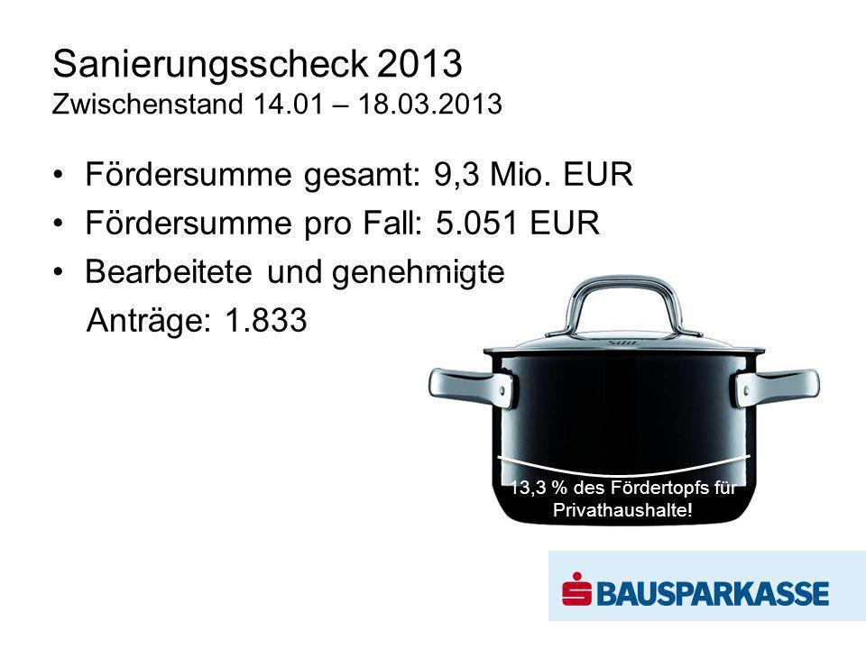 Sanierungsscheck 2013 Zwischenstand 14.01 – 18.03.2013 Fördersumme gesamt: 9,3 Mio.
