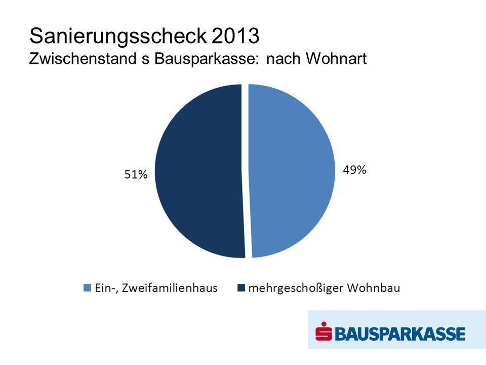 Sanierungsscheck 2013 Zwischenstand s Bausparkasse: nach Wohnart
