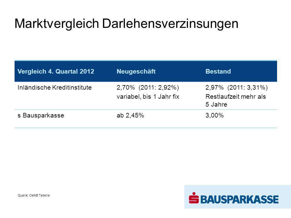 Marktvergleich Darlehensverzinsungen Vergleich 4. Quartal 2012NeugeschäftBestand Inländische Kreditinstitute2,70% (2011: 2,92%) variabel, bis 1 Jahr f