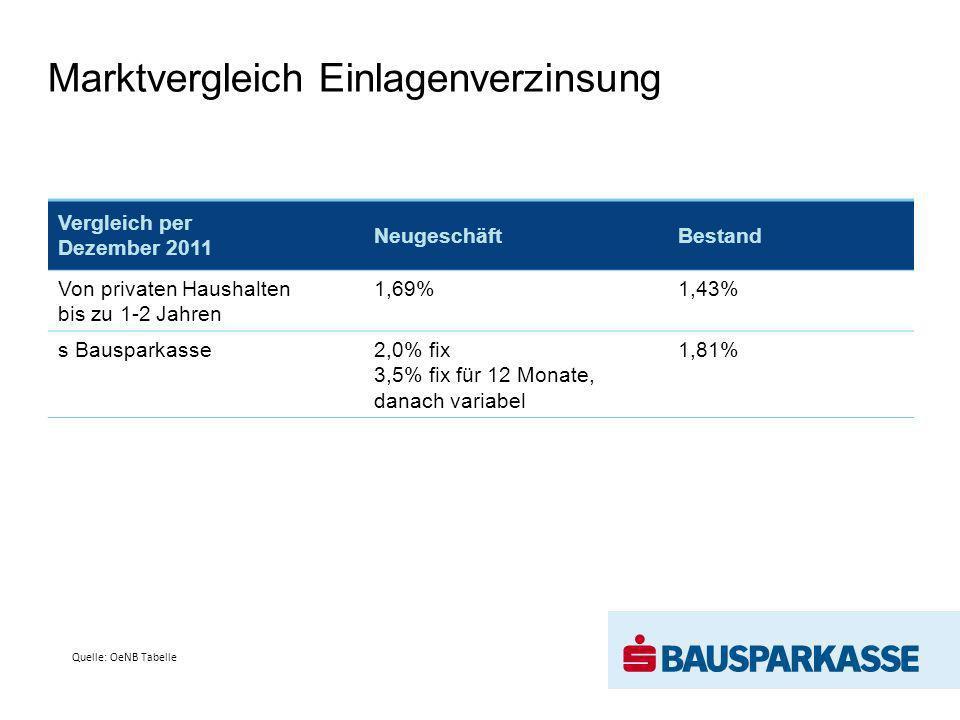 123 Mio.– Start ab 14.01.2013 70 Mio. für privaten Wohnbau 23 Mio.