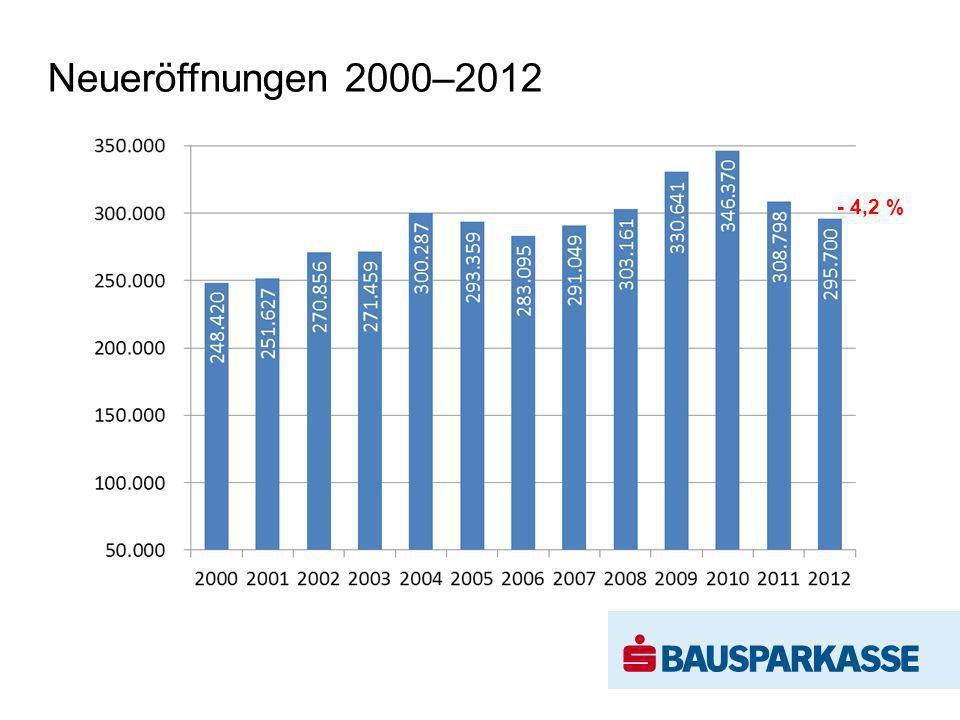 Bauspareinlagen 2007–2012 + 7,4 %