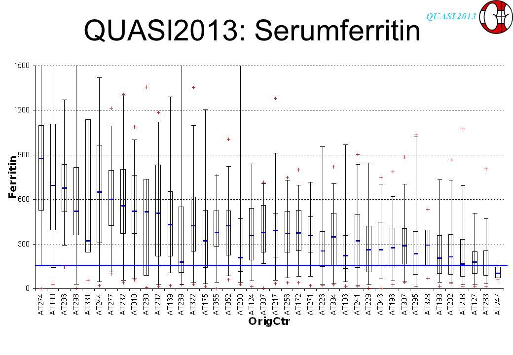 QUASI 2013 QUASI2013: Serumferritin