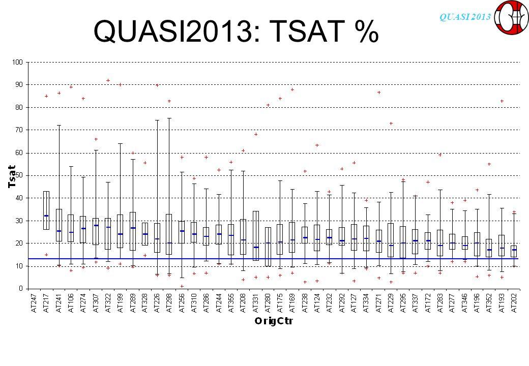 QUASI 2013 QUASI2013: TSAT %