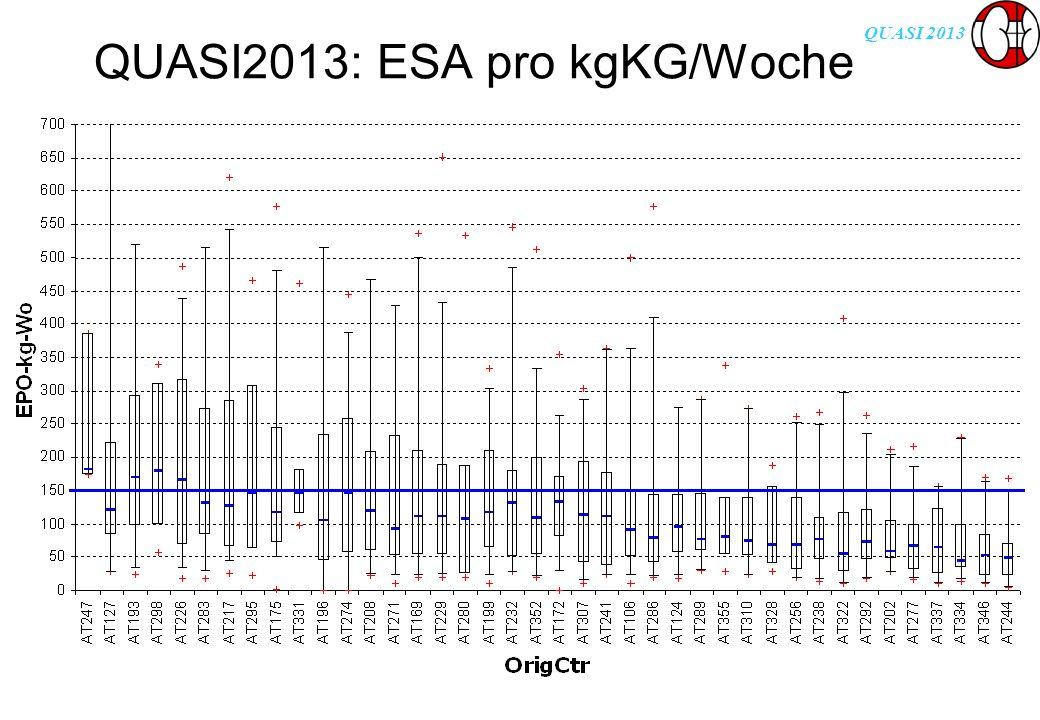QUASI 2013 QUASI2013: ESA pro kgKG/Woche