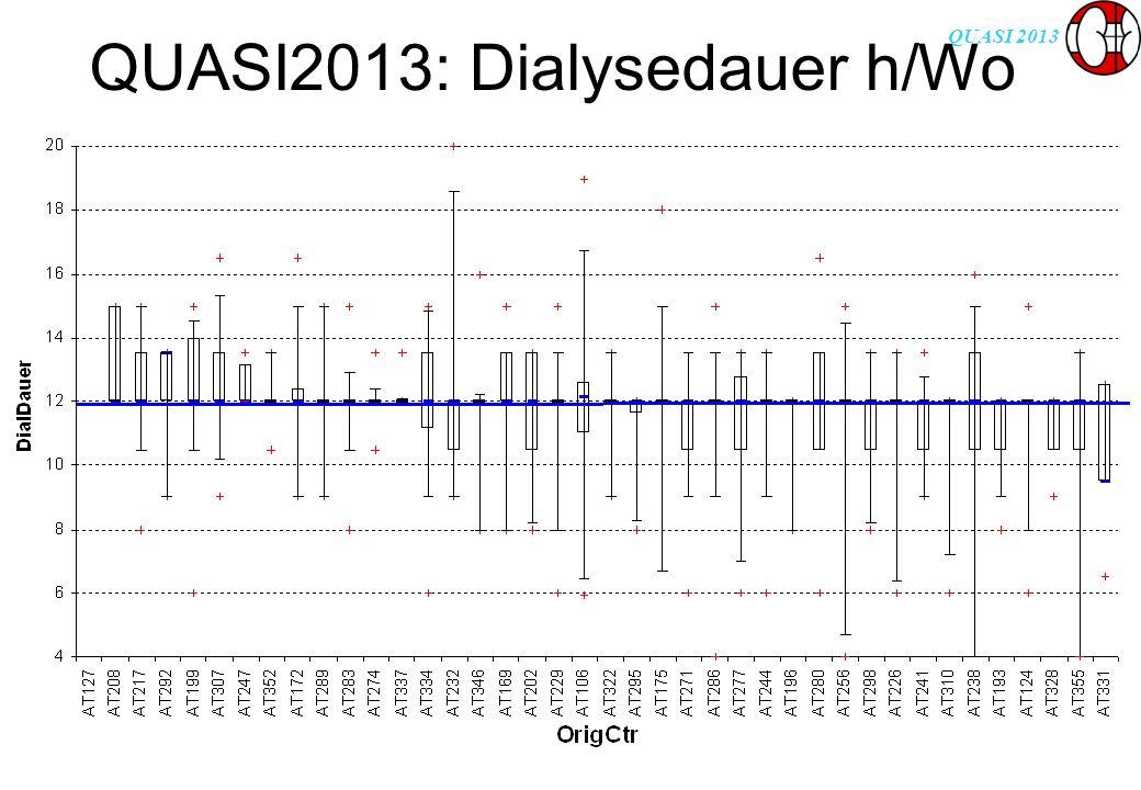 QUASI 2013 QUASI2013: Dialysedauer h/Wo