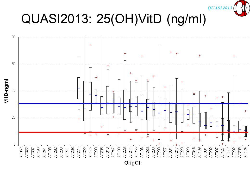 QUASI 2013 QUASI2013: 25(OH)VitD (ng/ml)