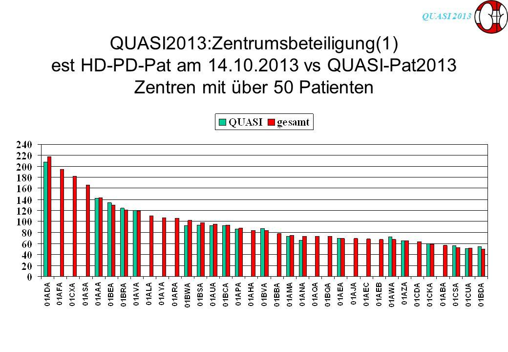 QUASI 2013 QUASI2013:Zentrumsbeteiligung(1) est HD-PD-Pat am 14.10.2013 vs QUASI-Pat2013 Zentren mit über 50 Patienten