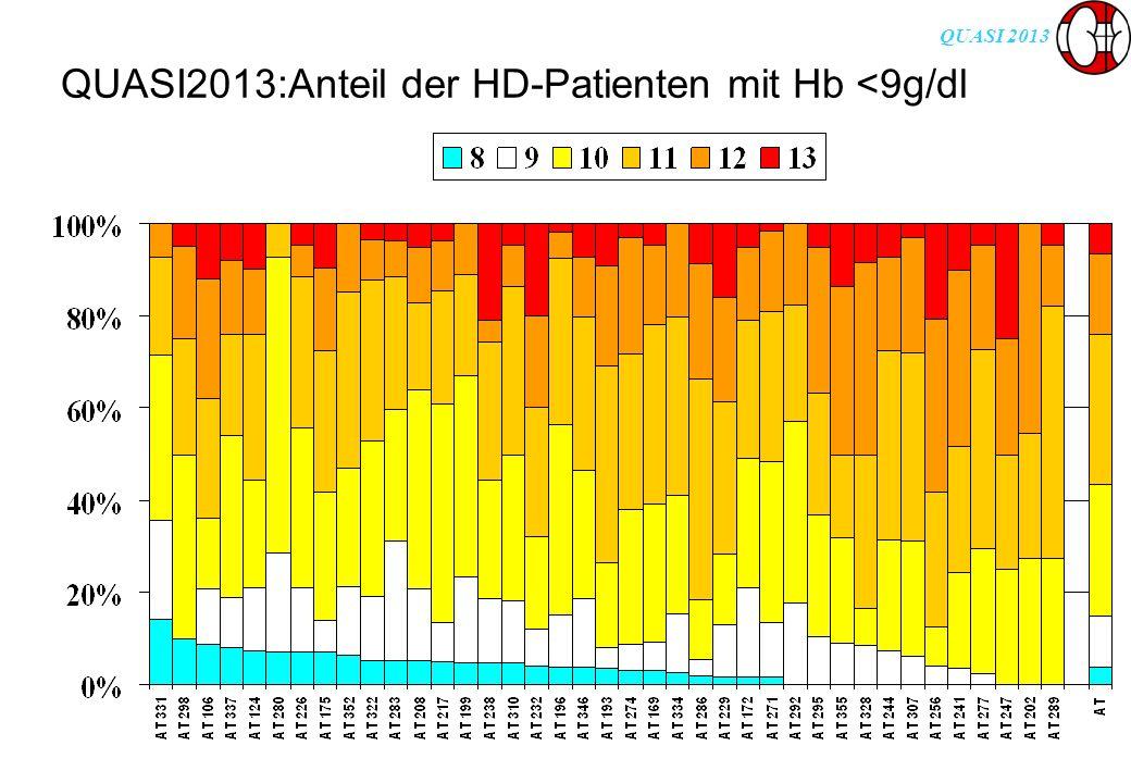 QUASI 2013 QUASI2013:Anteil der HD-Patienten mit Hb <9g/dl