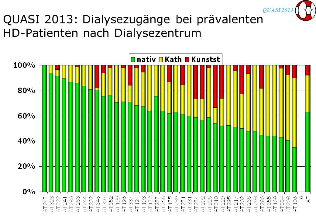 QUASI 2013 QUASI 2013: Dialysezugänge bei prävalenten HD-Patienten nach Dialysezentrum