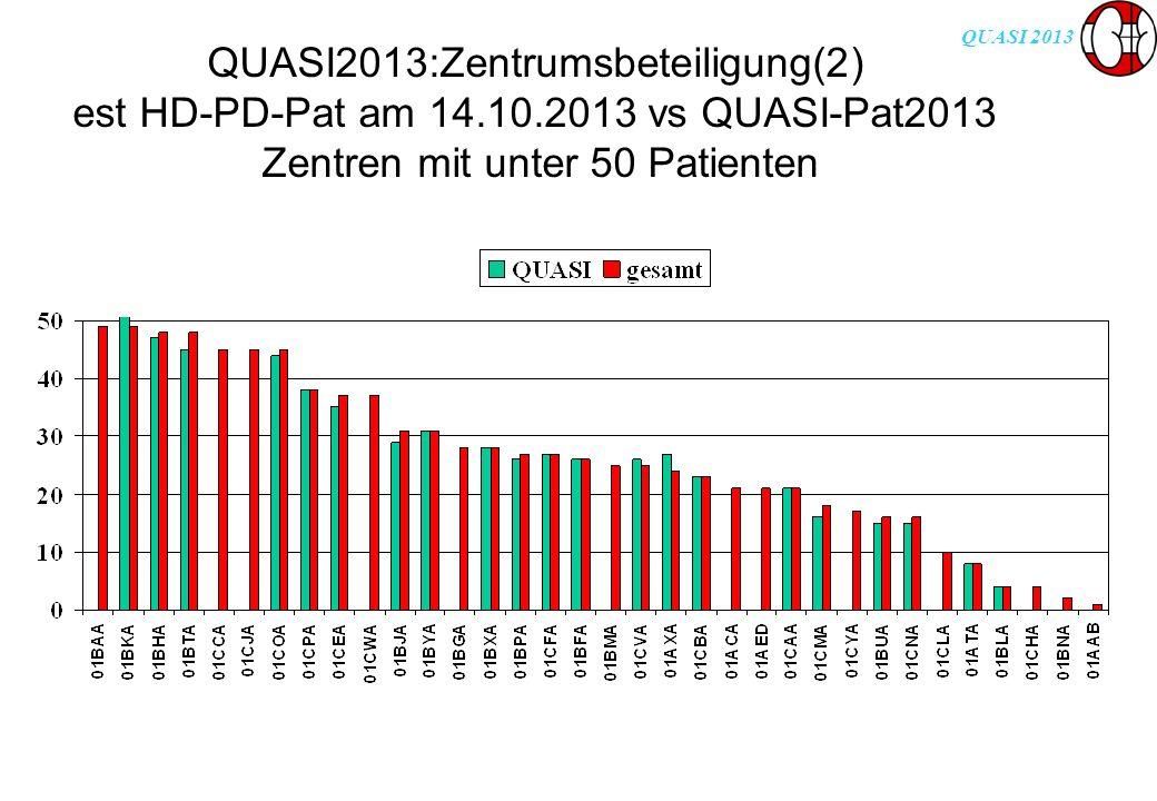 QUASI 2013 Box & Whisker Plott zur Darstellung der Werteverteilung Box (Rechteck): 50% der Daten liegen innerhalb und 50% ausserhalb der Box Die oberen und unteren Grenzen der Box entsprechen den 25.