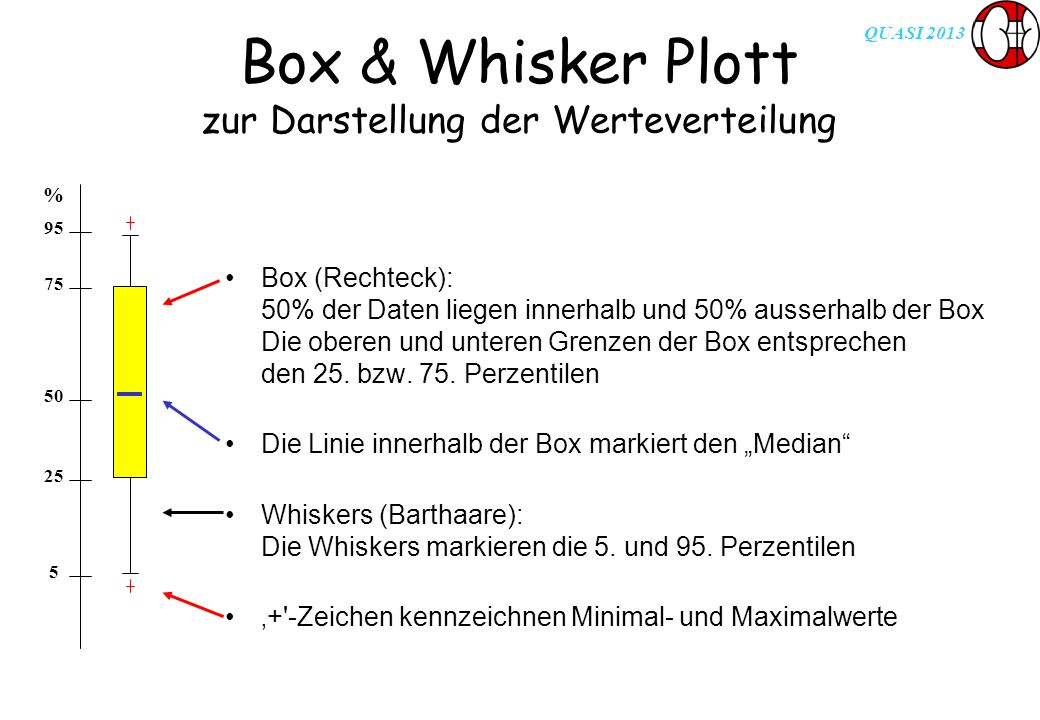 QUASI 2013 Box & Whisker Plott zur Darstellung der Werteverteilung Box (Rechteck): 50% der Daten liegen innerhalb und 50% ausserhalb der Box Die obere