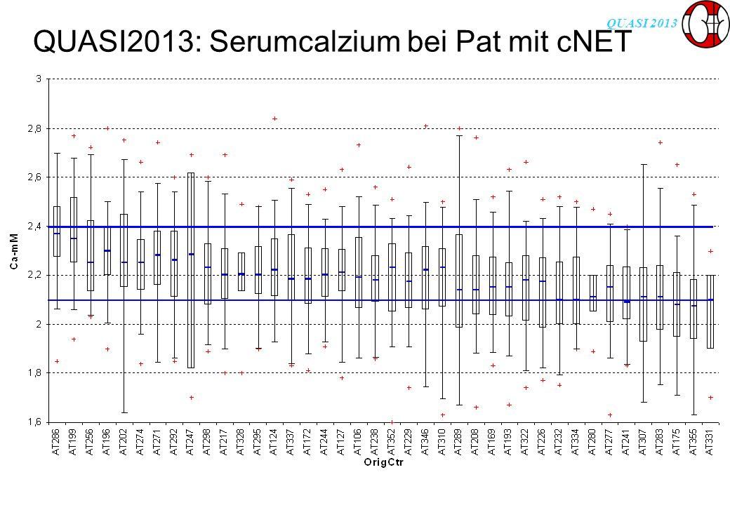 QUASI 2013 QUASI2013: Serumcalzium bei Pat mit cNET