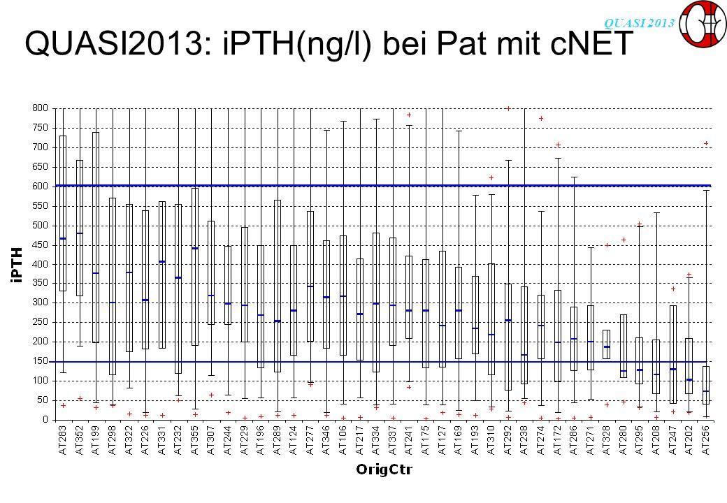 QUASI 2013 QUASI2013: iPTH(ng/l) bei Pat mit cNET