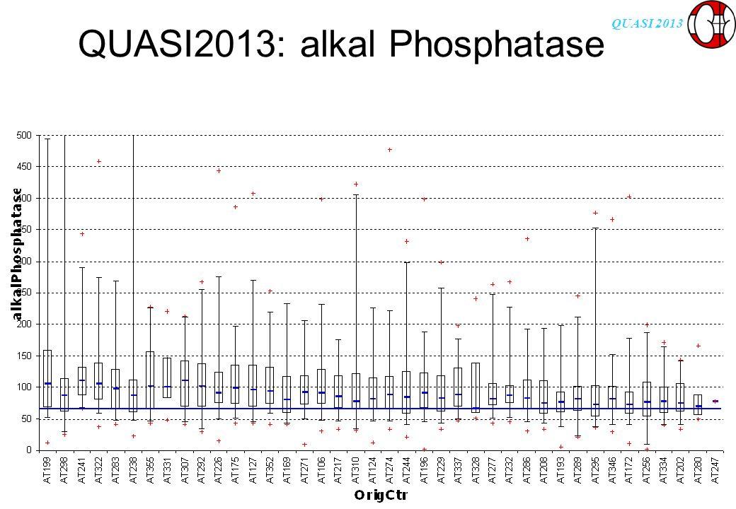 QUASI 2013 QUASI2013: CRP mg/l