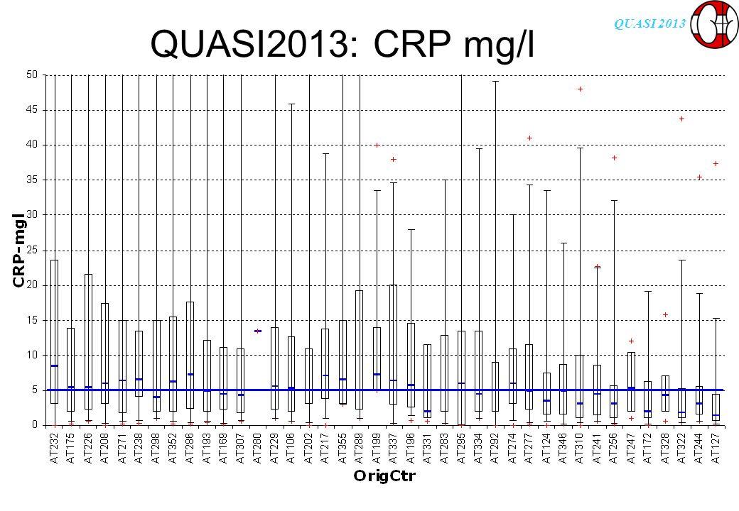 QUASI 2013 QUASI2013:Anteil der HD-Patienten mit Hb <10g/dl