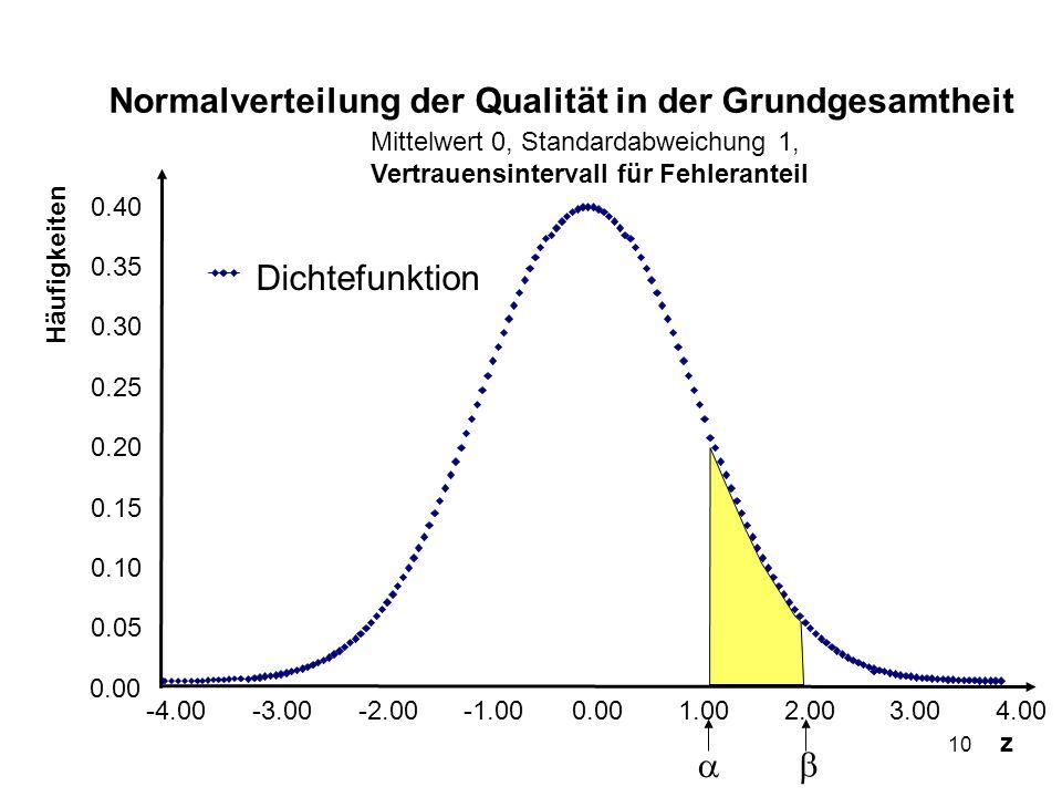 10 Normalverteilung der Qualität in der Grundgesamtheit Mittelwert 0, Standardabweichung 1, Vertrauensintervall für Fehleranteil 0.00 0.05 0.10 0.15 0.20 0.25 0.30 0.35 0.40 -4.00-3.00-2.000.001.002.003.004.00 z Häufigkeiten Dichtefunktion