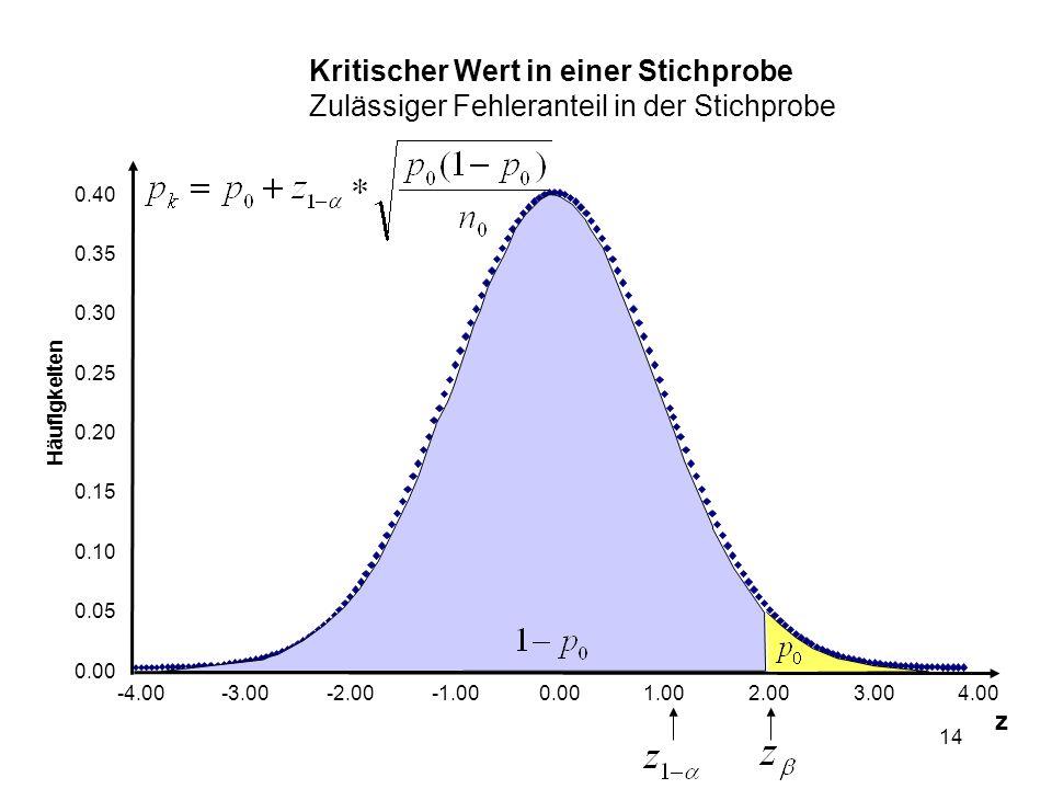 14 Kritischer Wert in einer Stichprobe Zulässiger Fehleranteil in der Stichprobe 0.00 0.05 0.10 0.15 0.20 0.25 0.30 0.35 0.40 -4.00-3.00-2.000.001.002.003.004.00 z Häufigkeiten