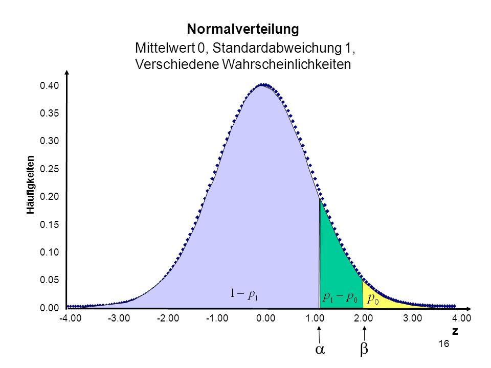 16 Normalverteilung Mittelwert 0, Standardabweichung 1, Verschiedene Wahrscheinlichkeiten 0.00 0.05 0.10 0.15 0.20 0.25 0.30 0.35 0.40 -4.00-3.00-2.000.001.002.003.004.00 z Häufigkeiten