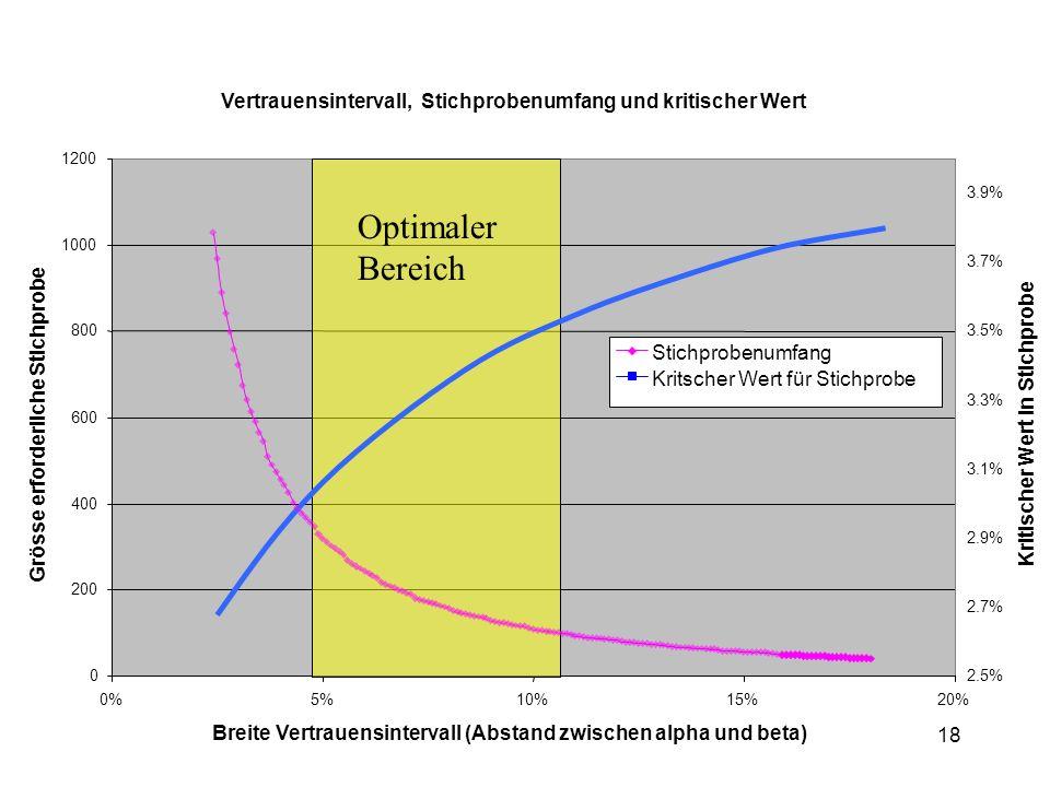 18 Vertrauensintervall, Stichprobenumfang und kritischer Wert 0 200 400 600 800 1000 1200 0%5%10%15%20% Breite Vertrauensintervall (Abstand zwischen alpha und beta) Grösse erforderliche Stichprobe 2.5% 2.7% 2.9% 3.1% 3.3% 3.5% 3.7% 3.9% Kritischer Wert in Stichprobe Stichprobenumfang Kritscher Wert für Stichprobe Optimaler Bereich