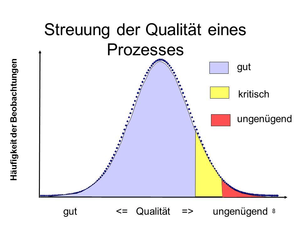 8 Häufigkeit der Beobachtungen gut ungenügend gut kritisch ungenügend Streuung der Qualität eines Prozesses