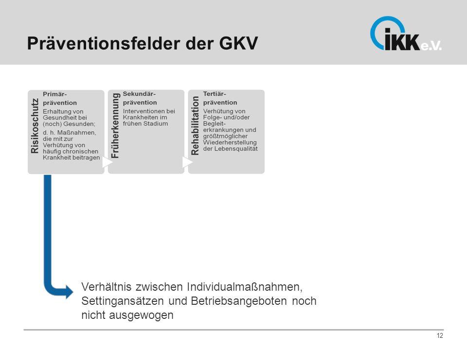 Präventionsfelder der GKV 12 Verhältnis zwischen Individualmaßnahmen, Settingansätzen und Betriebsangeboten noch nicht ausgewogen