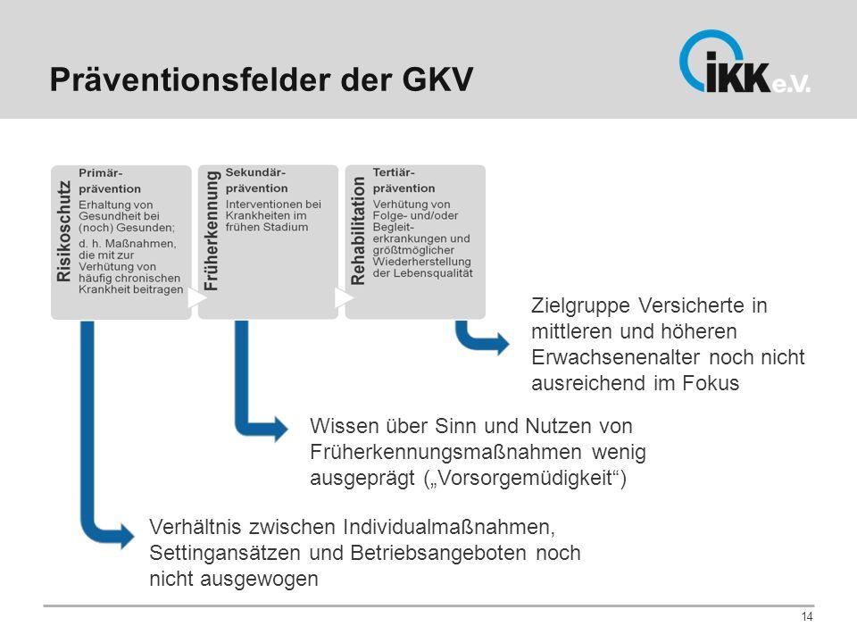 Präventionsfelder der GKV 14 Verhältnis zwischen Individualmaßnahmen, Settingansätzen und Betriebsangeboten noch nicht ausgewogen Wissen über Sinn und
