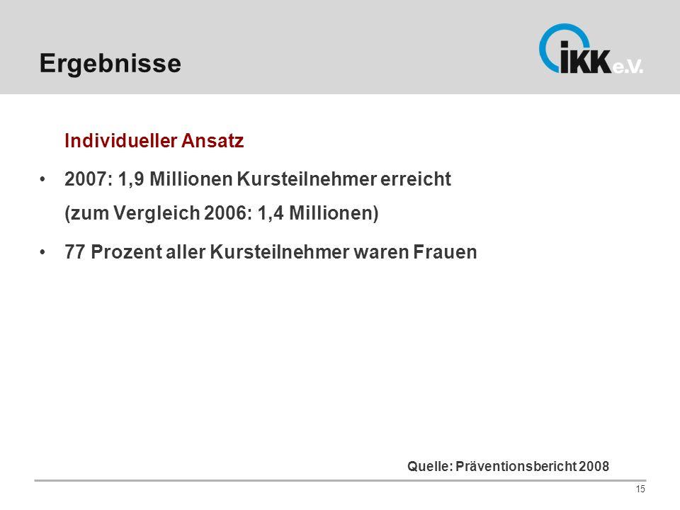 Ergebnisse Individueller Ansatz 2007: 1,9 Millionen Kursteilnehmer erreicht (zum Vergleich 2006: 1,4 Millionen) 77 Prozent aller Kursteilnehmer waren